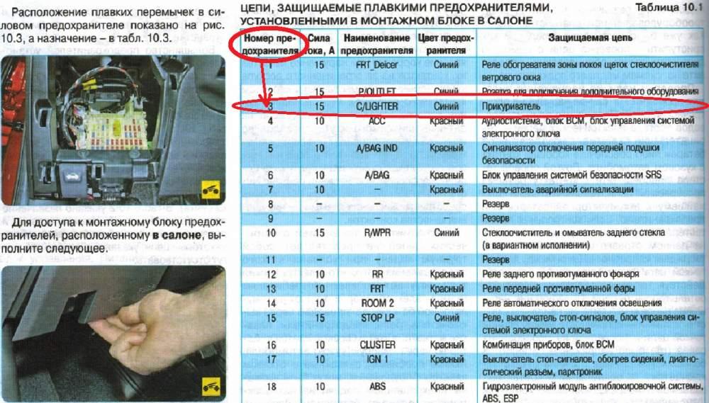 Кия спектра схема предохранителей на русском языке