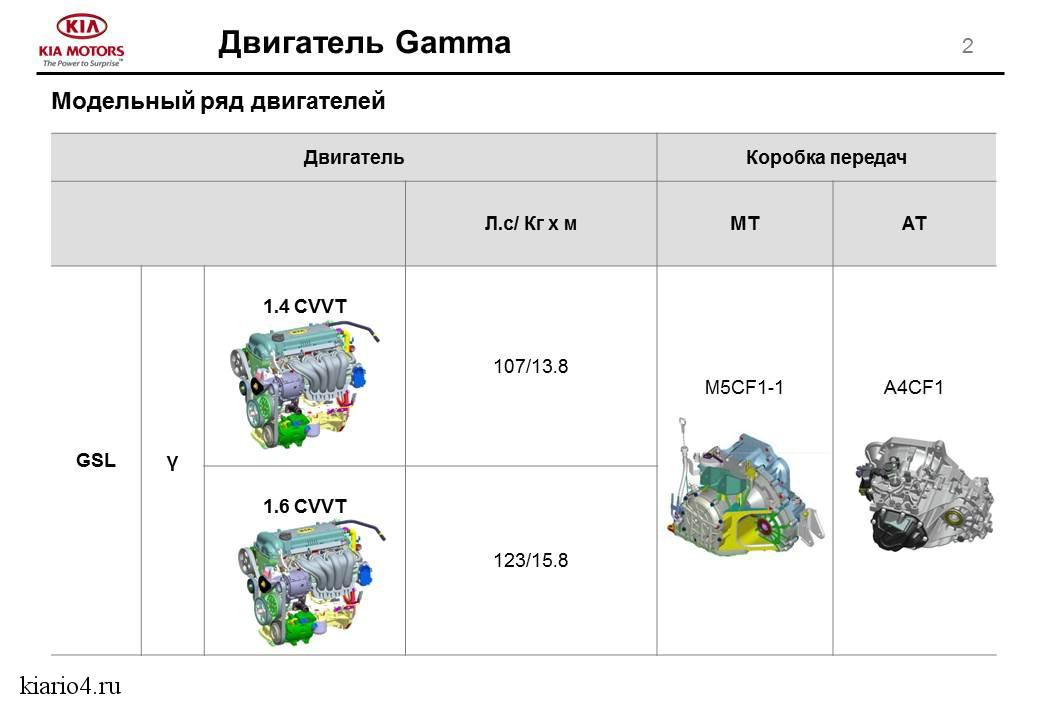 спецификация к мотору киа рио