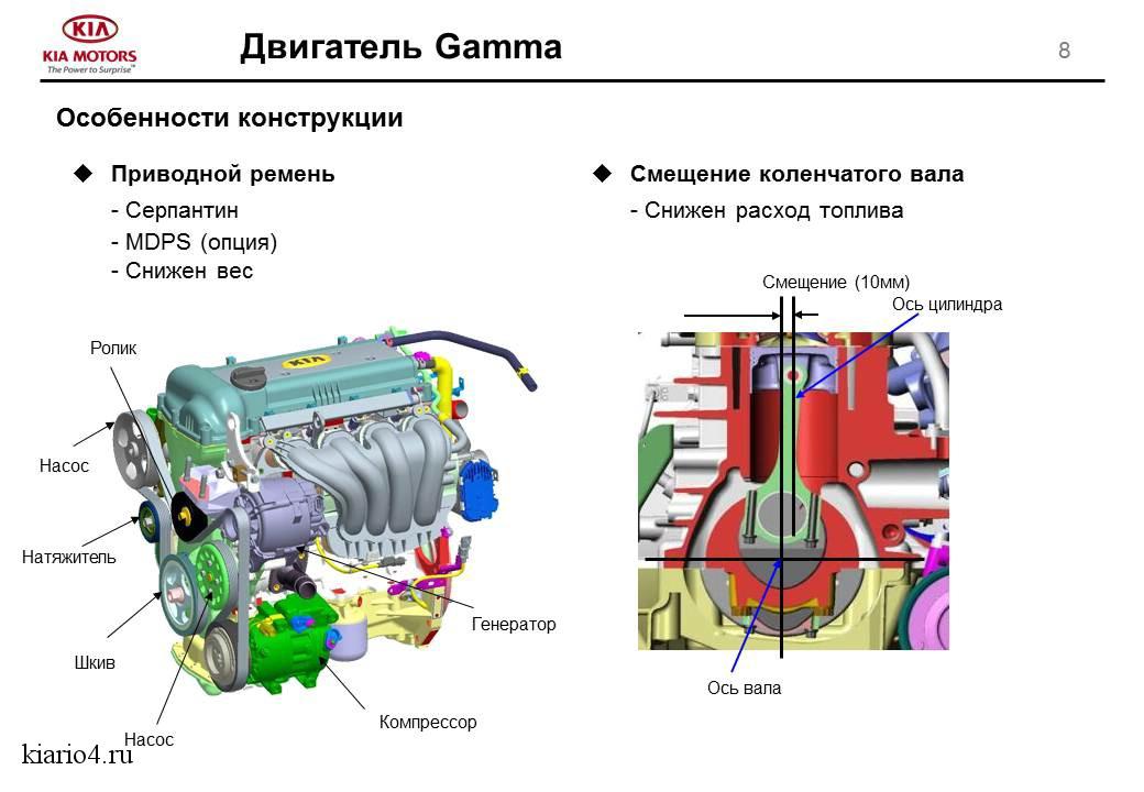Двигатель на киа рио 1.6 схема