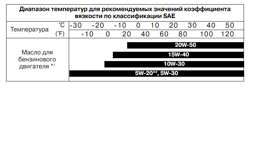 какое масло подходит для киа рио 2010
