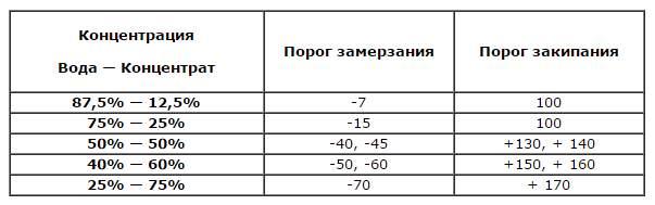 Нажмите на изображение для увеличения.  Название:razvodit_antifriz_tablica.jpg Просмотров:105 Размер:20.5 Кб ID:124681