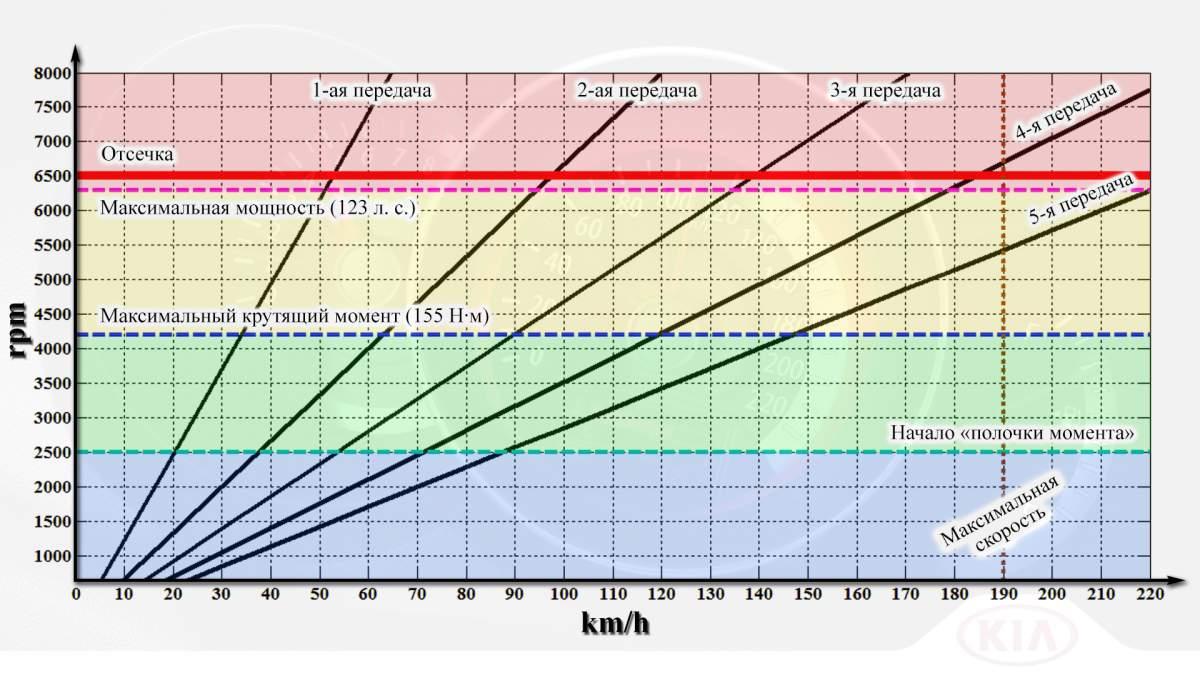 Нажмите на изображение для увеличения.  Название:rpm vs. kmh.jpg Просмотров:371 Размер:115.6 Кб ID:78357